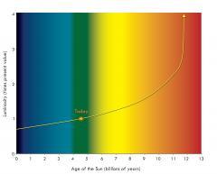 La luminosidad cambiante del sol