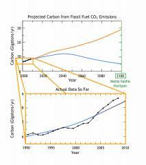 Proyección de las emisiones de carbono hasta el año 2100, y los datos reales hasta ahora